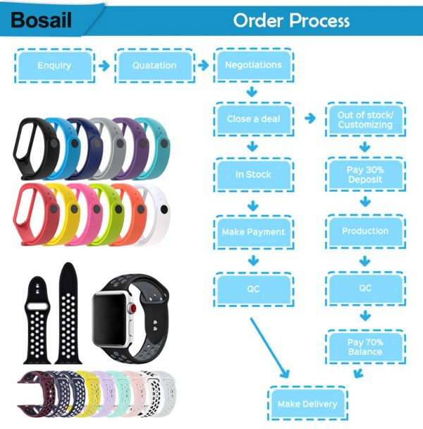 watch band and straps order process